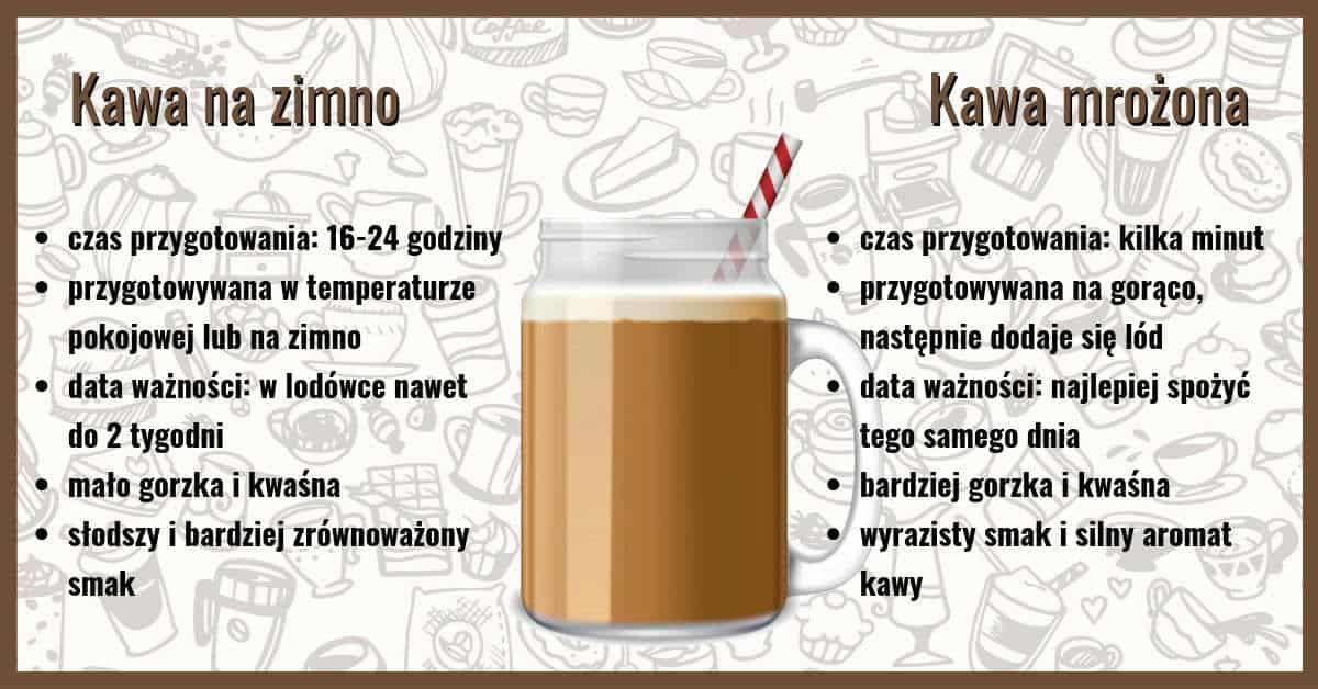 porównanie cold brew i kawy mrożonej